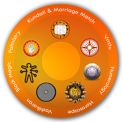 astrology in bangalore